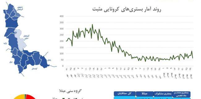 ♦️ آخرین آمار رسمی در استان آذربایجان غربی